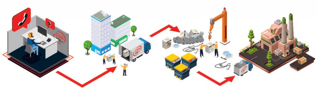 Процесс утилизации стиральных машин